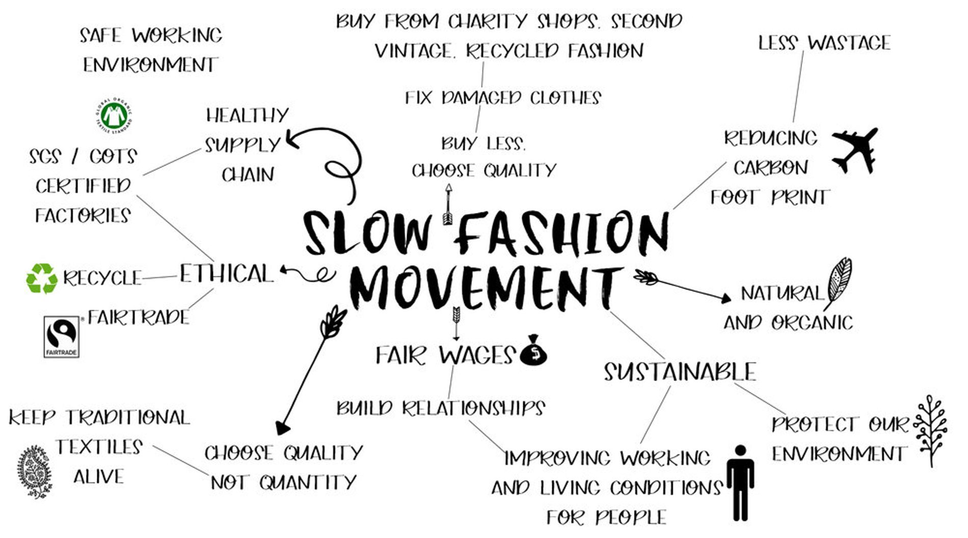 Make the Switch to Slow Fashion - Blog | The Fair Cottage